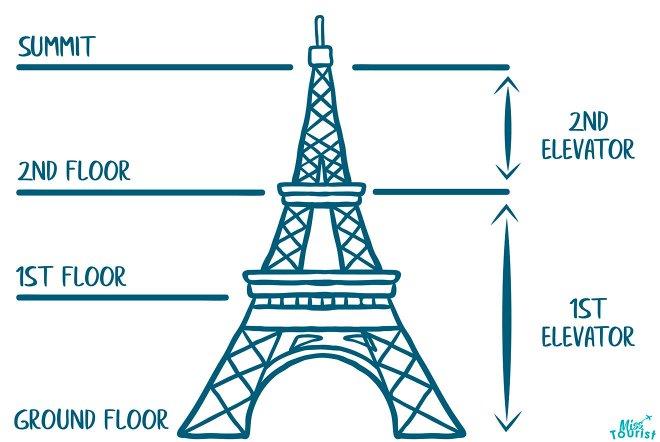 niveles de la torre eiffel